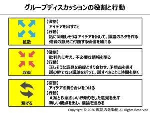 グループディスカッションの役割と行動 (2)