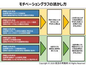 モチベーショングラフの活かし方