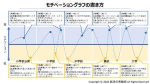 モチベーショングラフの書き方3