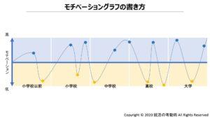 モチベーショングラフの書き方2