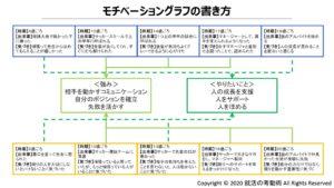 モチベーショングラフの書き方4