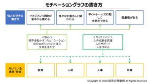 モチベーショングラフの書き方5