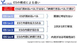 ESの構成による違い